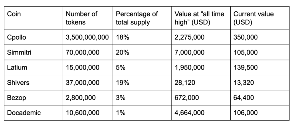 A breakdown of how much McAfee was paid for crypto promotion