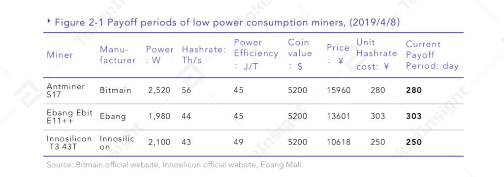 ASIC mining