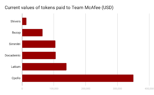 A graph showing amounts john mcafee charges for promoting crypto projects
