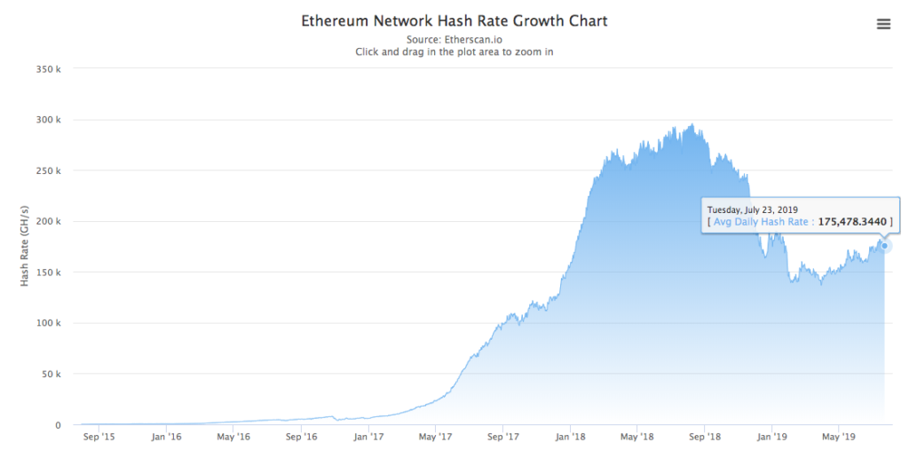 Ethereum's faltering hashrate makes it susceptible to attack