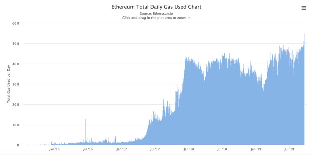 Ethereum fees