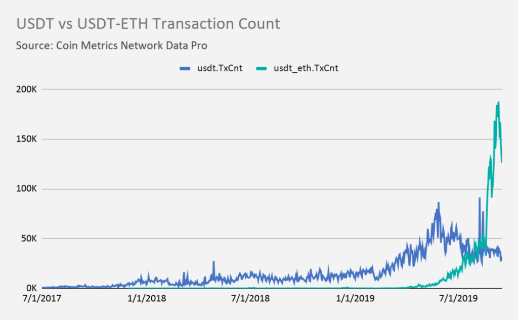 ethereum tether transactions