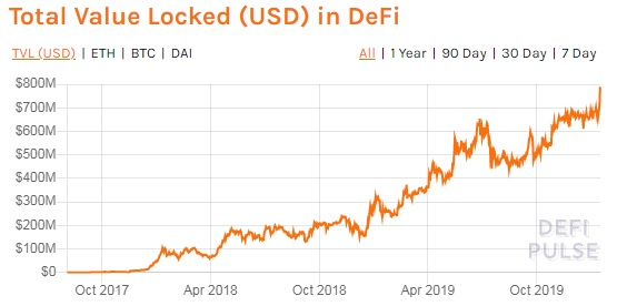 Ether locked in DeFi surges to new all-time high