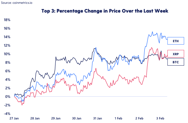chart showing crypto prices