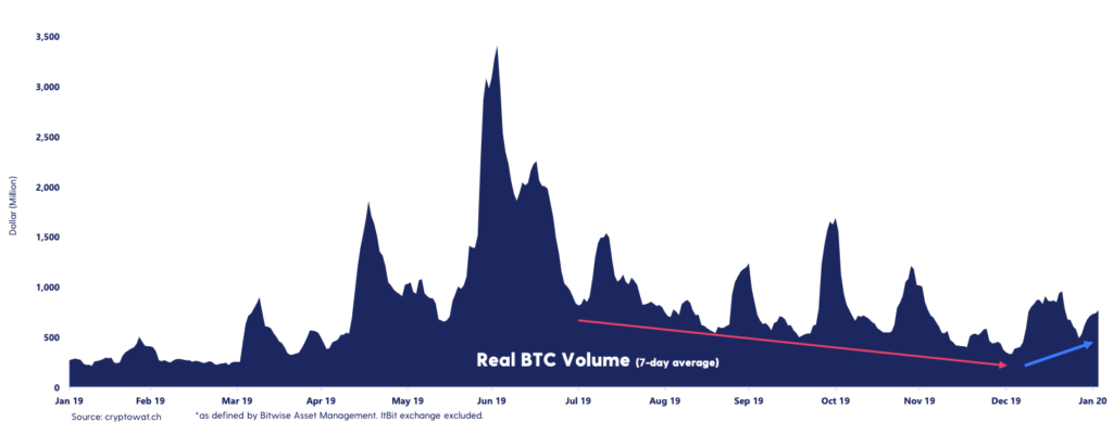 Bitcoin's volume is on the rise