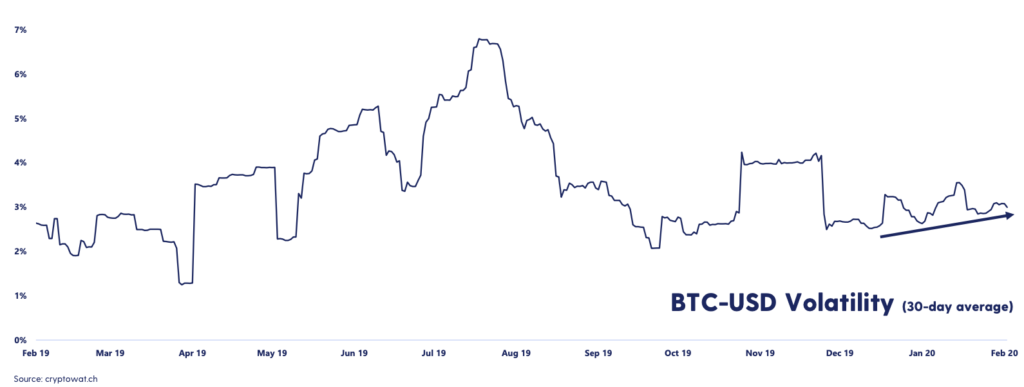 Bitcoin sees more wild price action