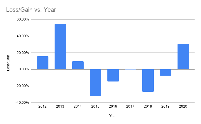 bitcoin-price-performance-chart-in-january-over-the-years