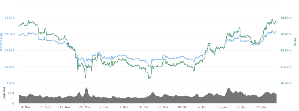 bitcoin-three-month-price-chart