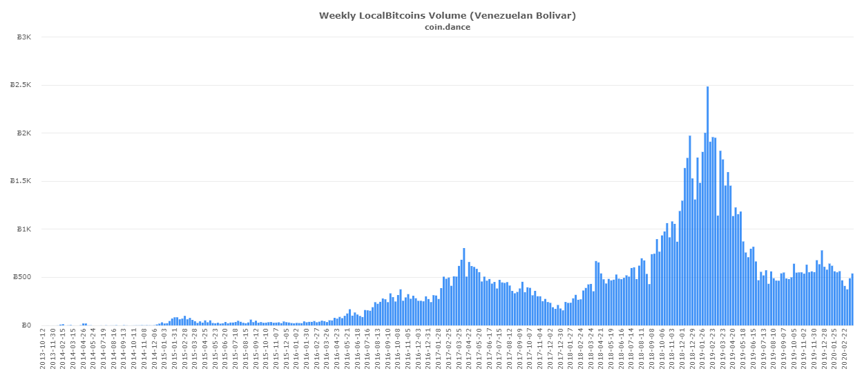 coin-dance-localbitcoins-VES-volume-1.png