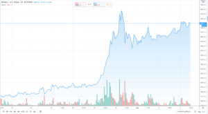 The Bitcoin market is on the up
