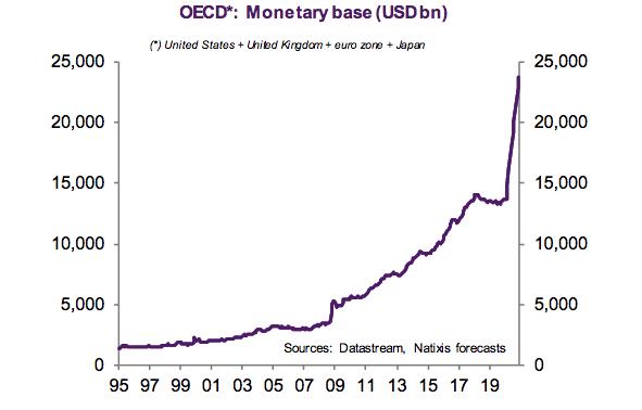 OECD Monetary base (USDbn)