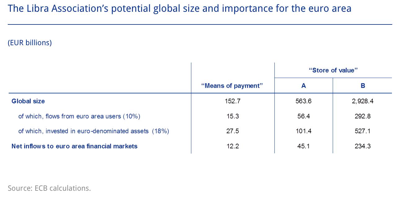 Libra global size
