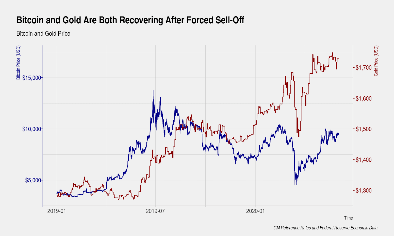 The price of Bitcoin and gold