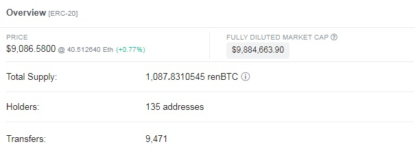 Launched in mid-May, renBTC already took the second place by its value and amount
