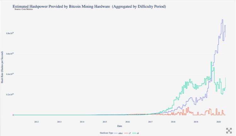 Coinmetrics chart
