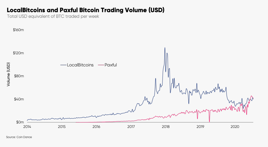 LocalBitcoins and Paxful Bitcoin trading volume (USD). Image: Glassnode