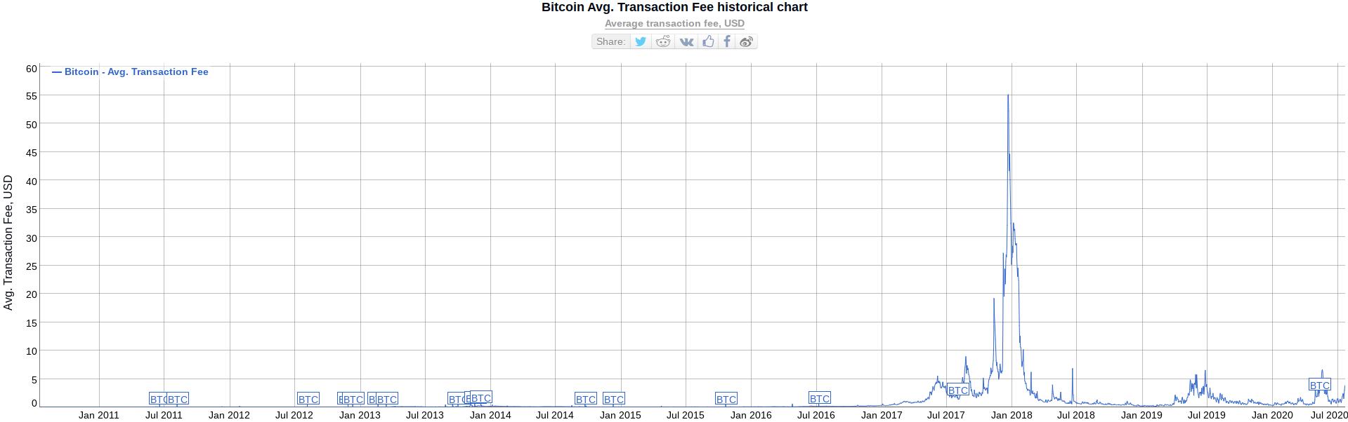 Bitcoin fees chart