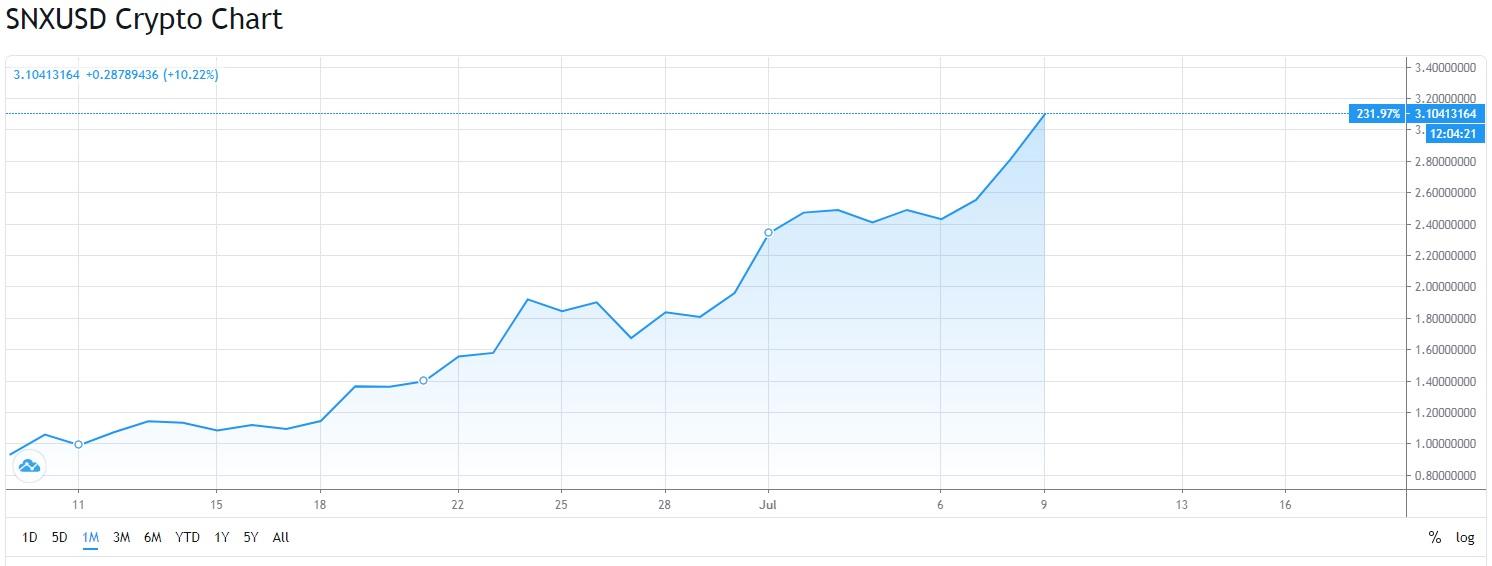 binance 1 Binance 1 ayda %230 yapan DeFi coinini listeledi
