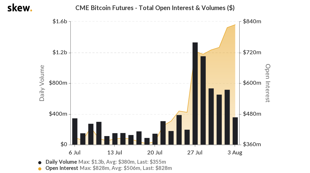 CME Bitcoin futures: Total open interest and volume. Source: Skew
