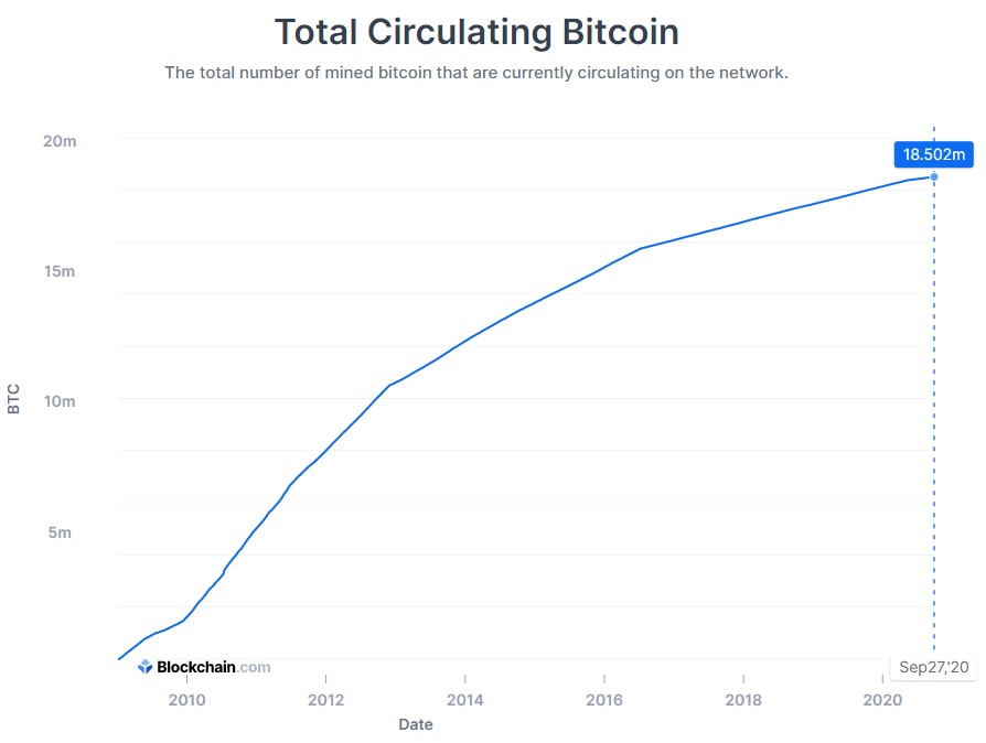 1850万ビットコインが採掘されました