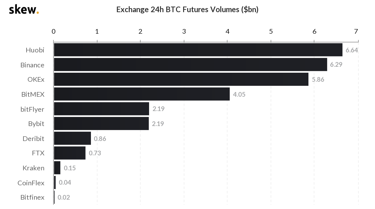 chart showing bitcoin futures volume