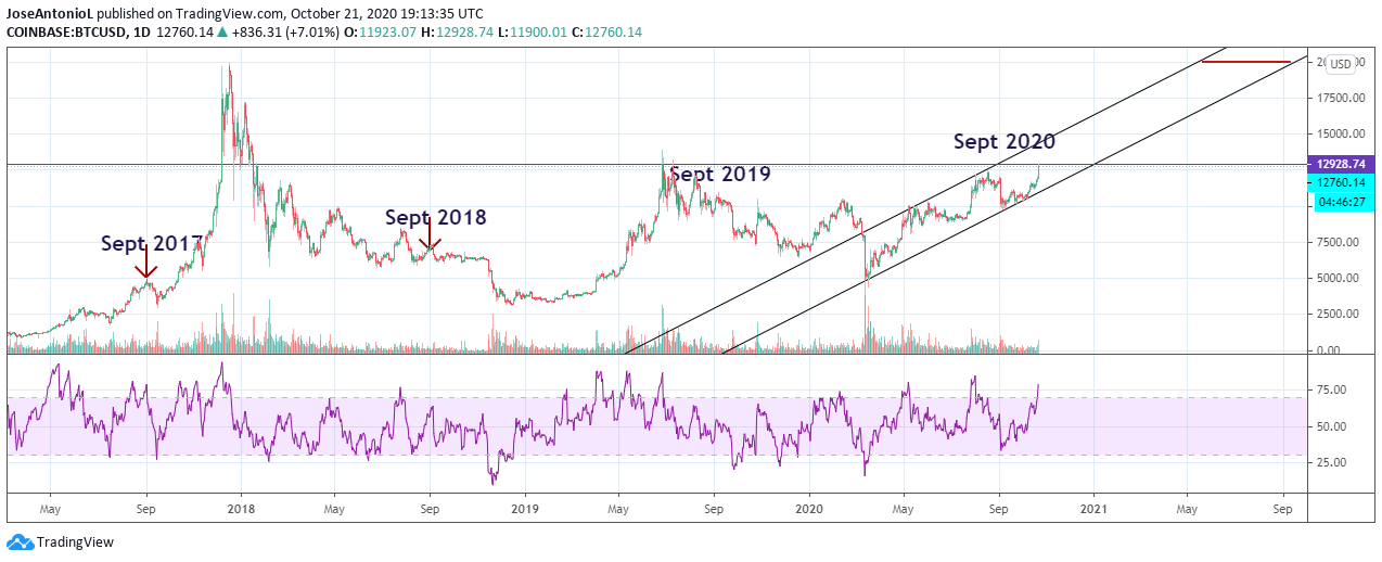 Evolution of Bitcoin price throughout the years. Image: Tradingview