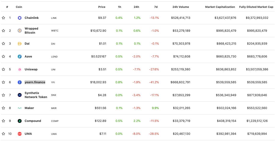 Nedávné vystoupení 10 největších projektů DeFi sledovaných společností CoinGecko