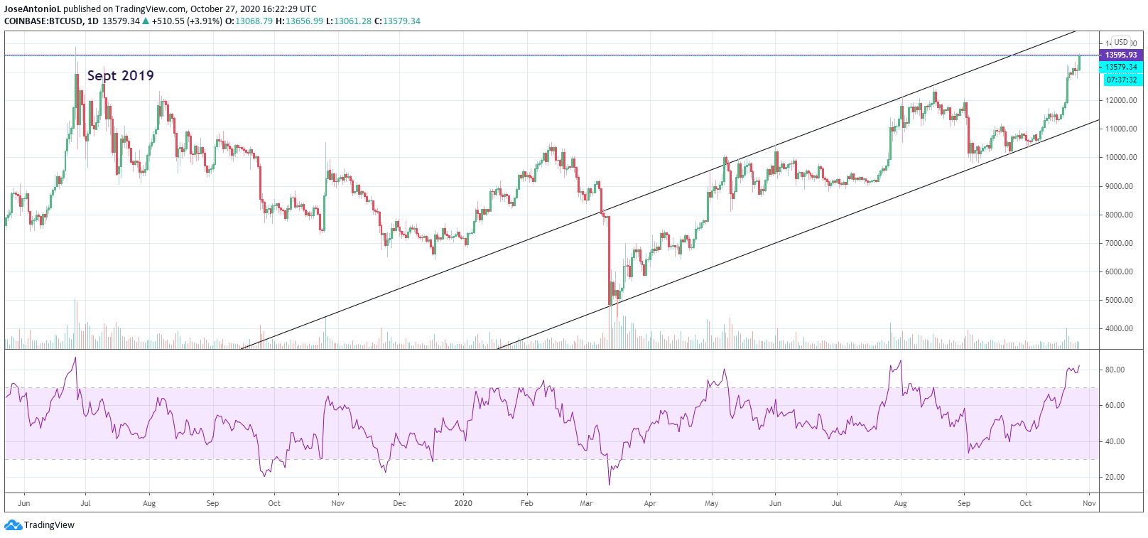 Bitcoin broke its yearly highs. Image: Tradingview