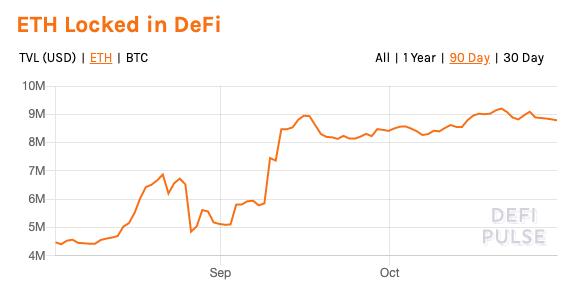 《【以太坊价格】以太坊价格下跌从DeFi Markets抹去150亿美元》
