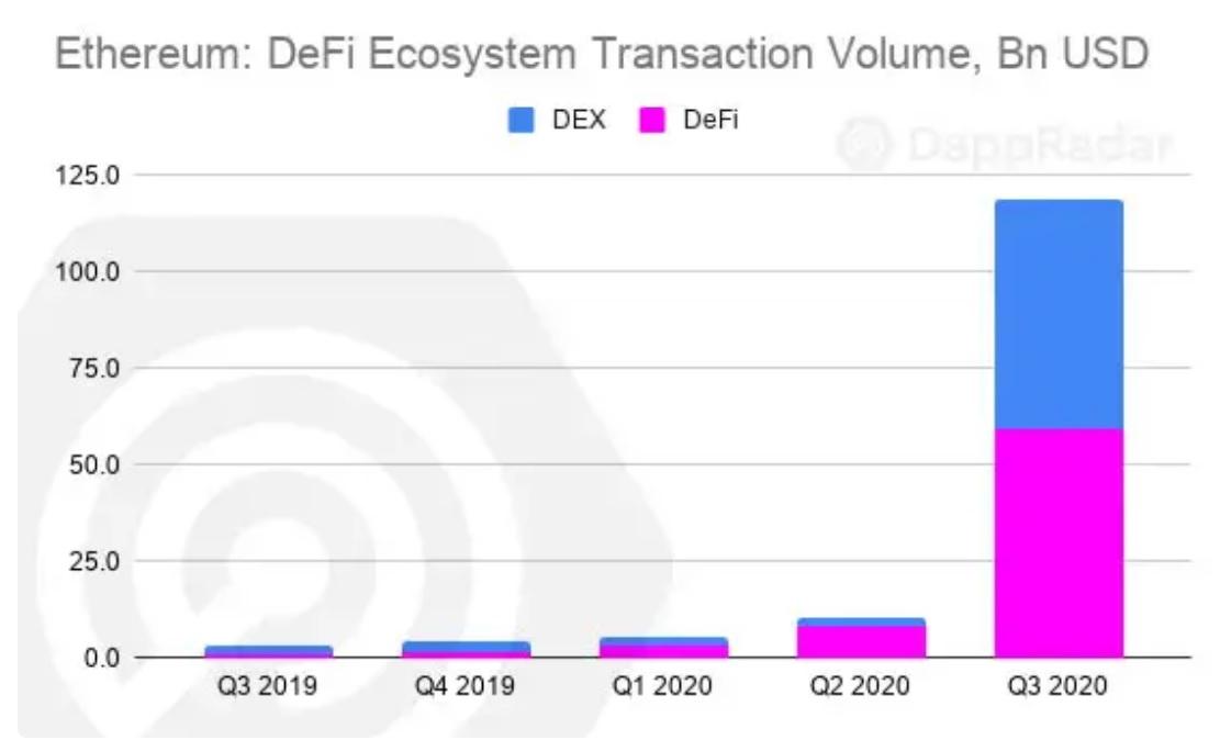 Объем транзакций Ethereum достиг 120 миллиардов долларов в третьем квартале