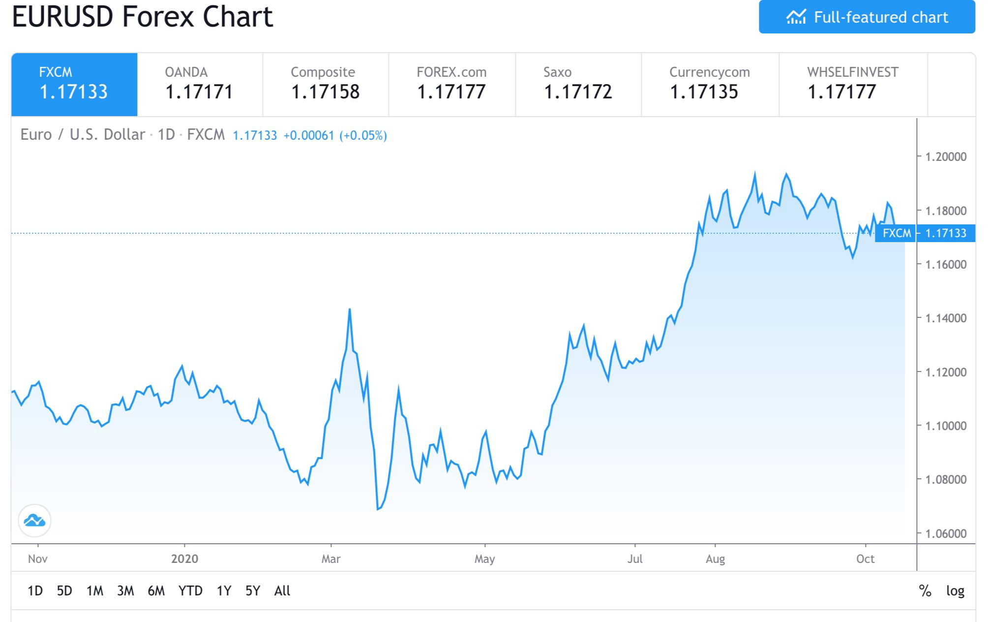 交易视图EURUSD外汇价格