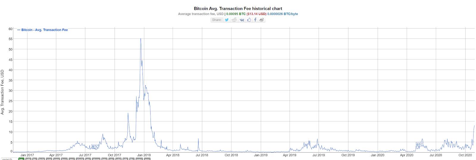 As Bitcoin Reaches Jan 2018 Prices, So Do Transaction Fees