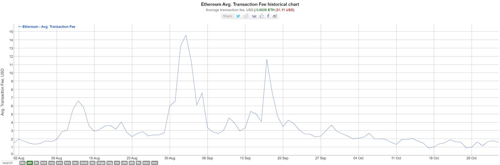 Phí Bitcoin đạt mức cao nhất kể từ tháng 1/2018