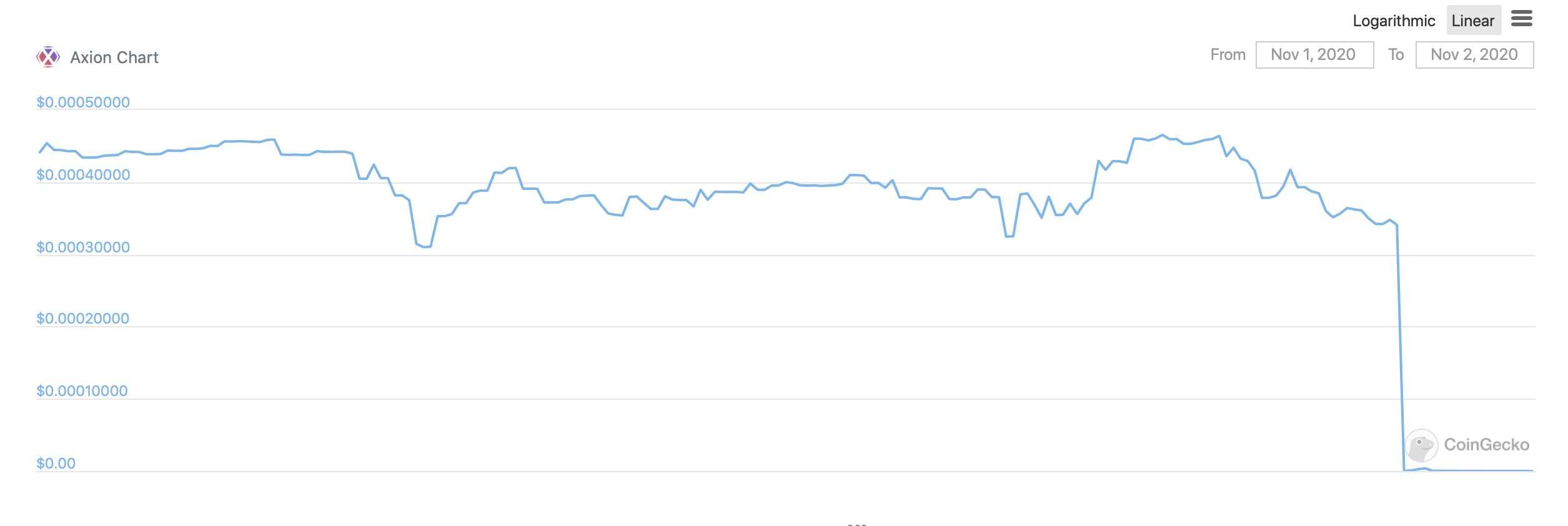 График цены AXN