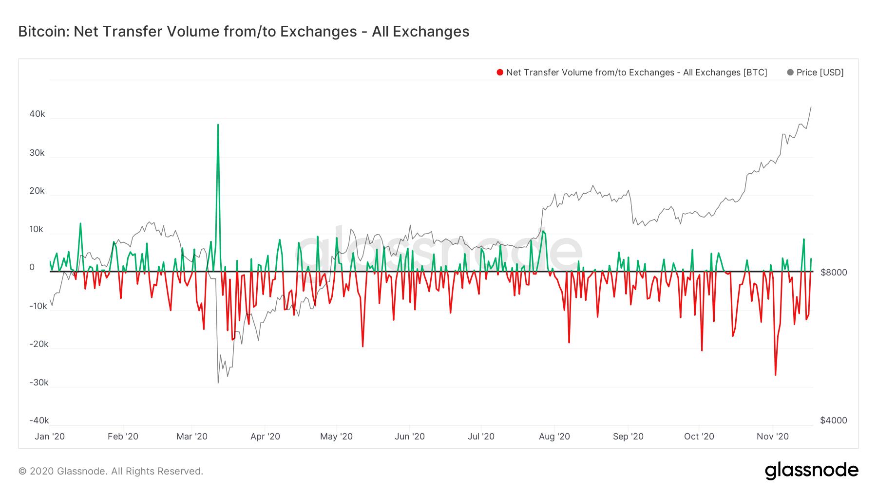 Bitcoin Glassnode data
