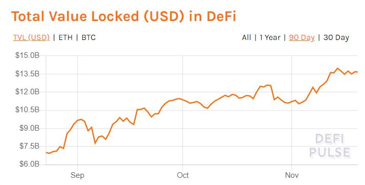 Tổng giá trị bị khóa trên DeFi cuae Ethereum