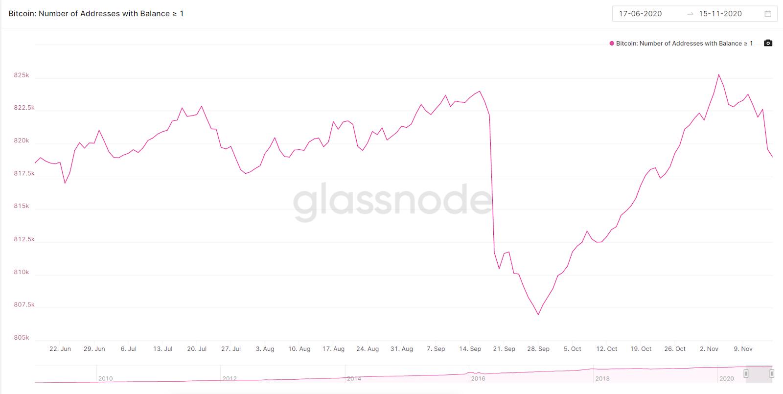 giá của Bitcoin là 13,903 đô la, cao hơn khoảng ba mươi lần so với giá hiện tại của Ethereum.