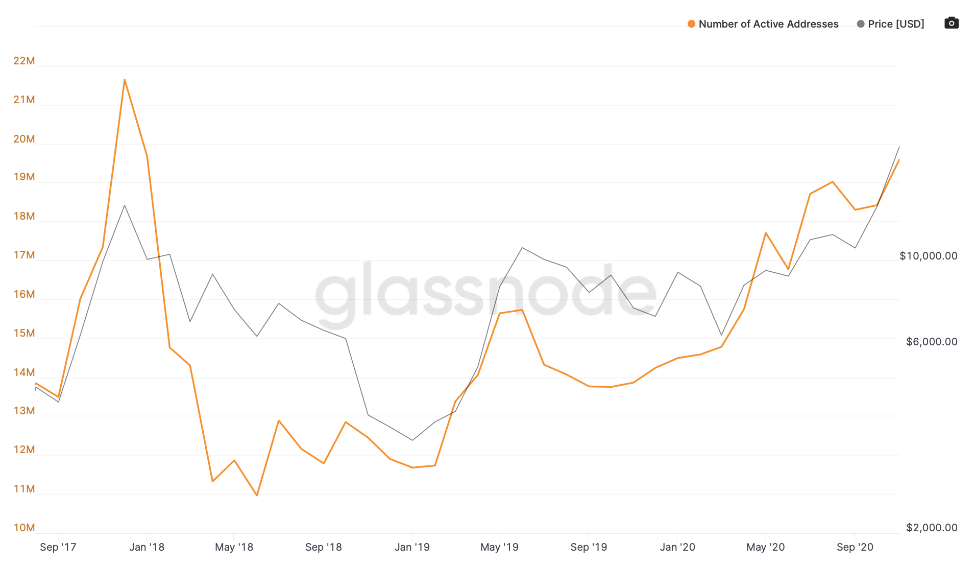 Các địa chỉ Bitcoin đang hoạt động đang gần đạt đến đỉnh cao mới.