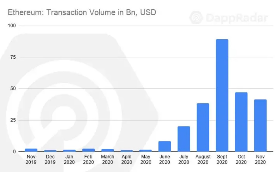 Ethereum transaction volume reached $41 billion in November