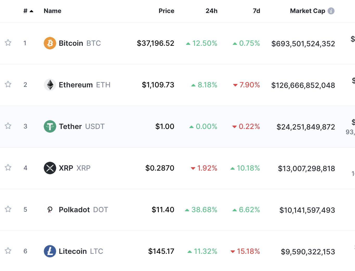 crypto market cap top 6 for January 13, 2020
