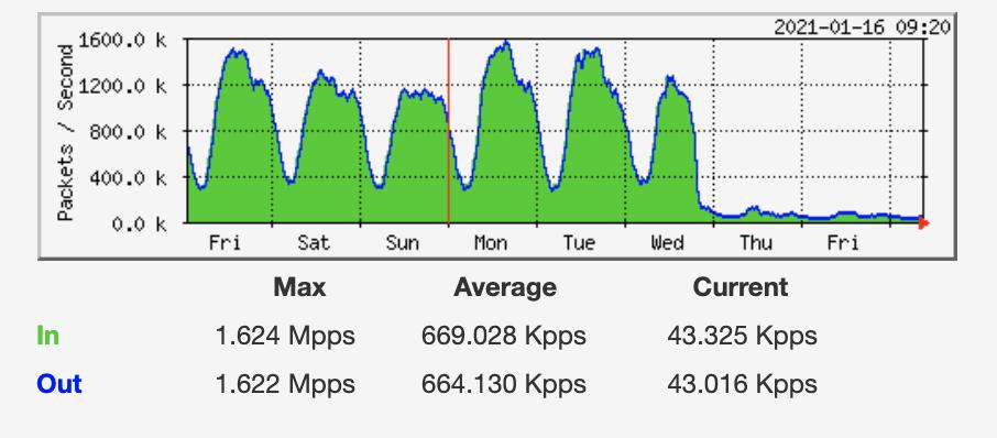 график, показывающий отключение угандийского Интернета