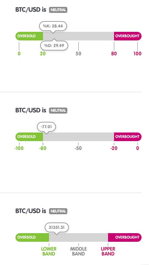 Bitcoin teknik gösterge tablosu