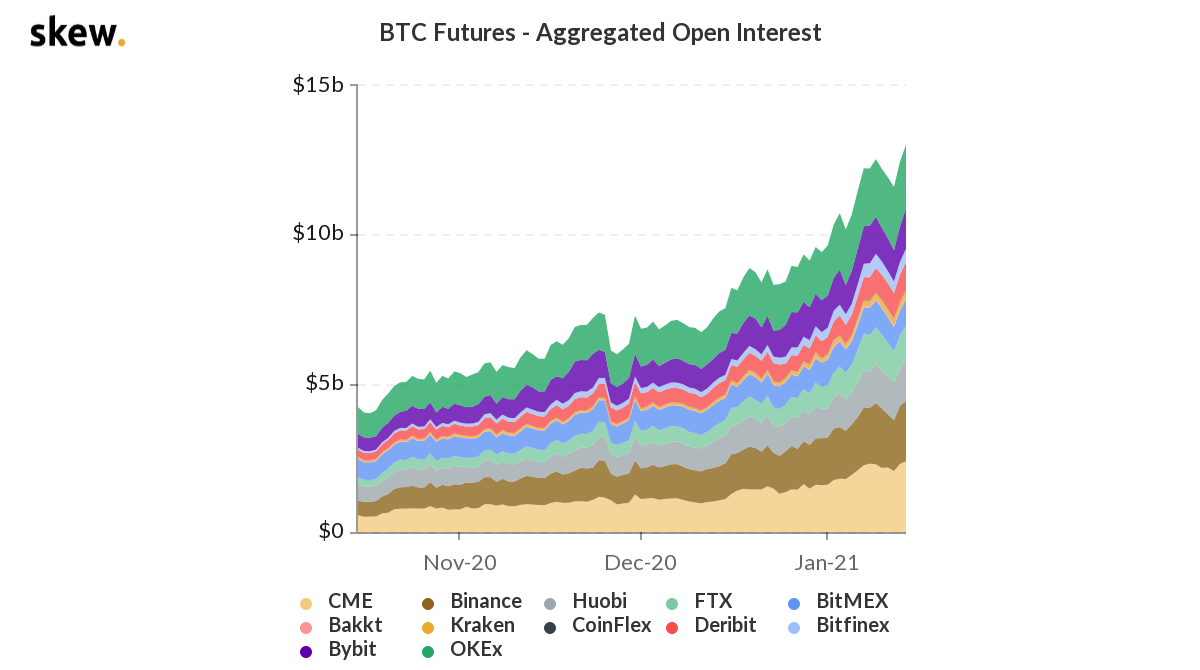Aggregated open interest for November 2020 through January 2021. Image: Skew Analytics