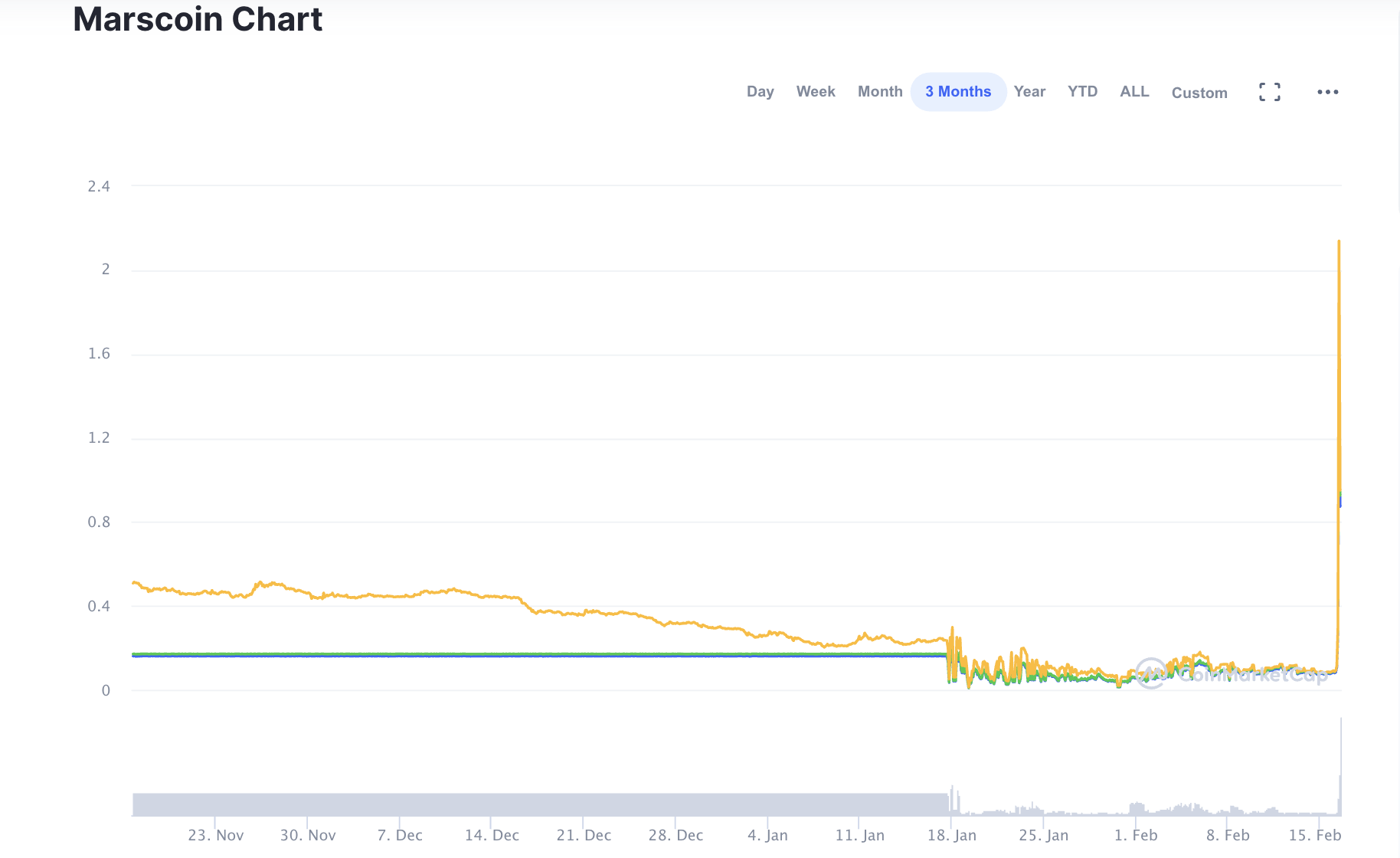 Elon Musk ve Bitcoin Elon Musk NFT satışa çıkardı, gelen teklif dudak uçuklattı!!