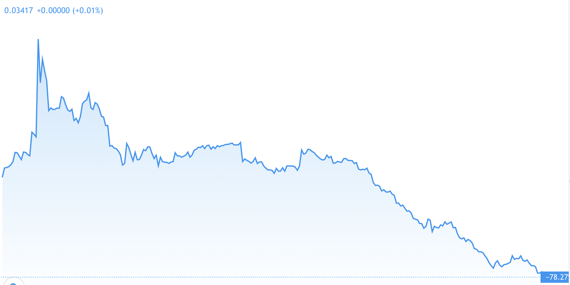 a chart showing gold's price relative to BTC is dropping.