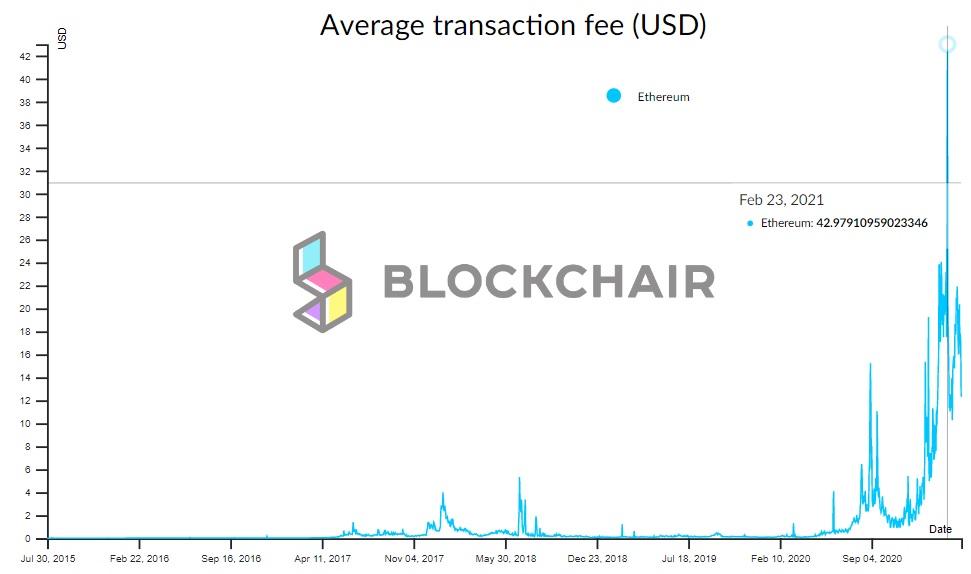 Ethereum transaction fees are skyrocketing