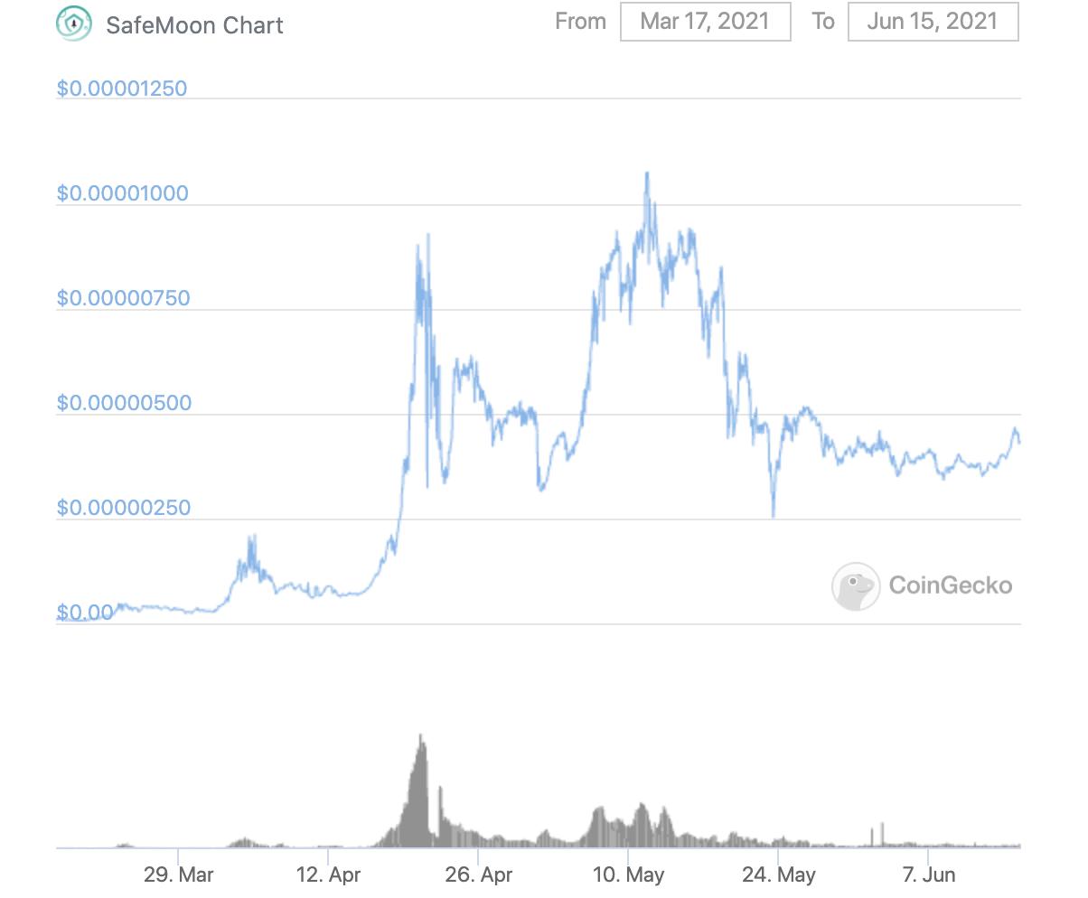 SafeMoon price over last 90 days
